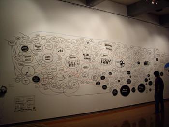 Zanny Begg, Globalisation Timeline, 2008