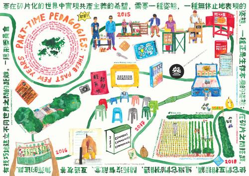 Image: Michael Leung, <i>Part-time Pedagogies Timeline</i>, 2018.